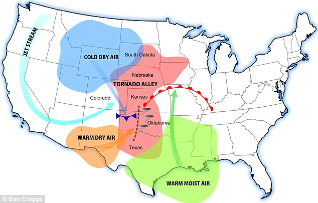 In the US, the famed Tornado alley was spread between northern Texas, Oklahoma, Kansas and Nebraska