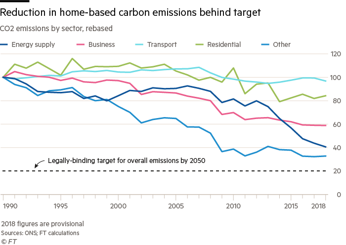 Line chart showing co2 emissions by sector from 1990, relative to the 2050 legally binding target