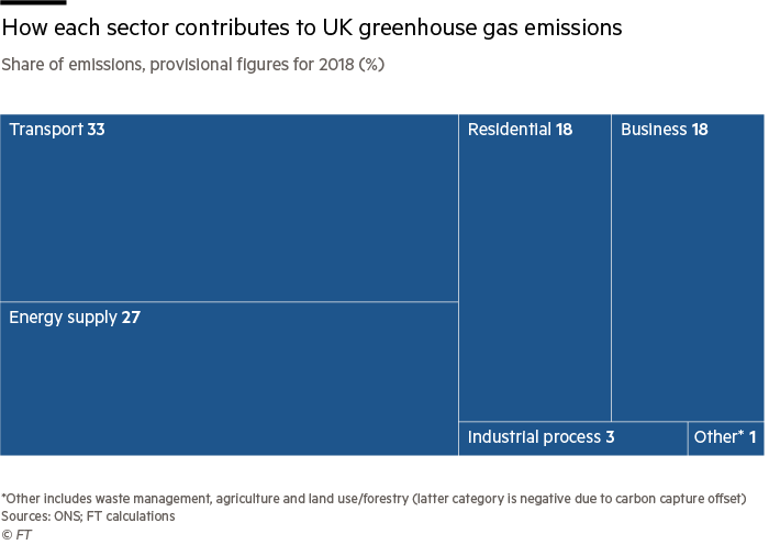 Treemap showing the share of greenhouse gasses by sector in the UK