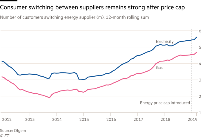 Consumer switching between suppliers remains strong after price cap. Chart showing number of customers switching energy supplier (m), 12-month rolling sum