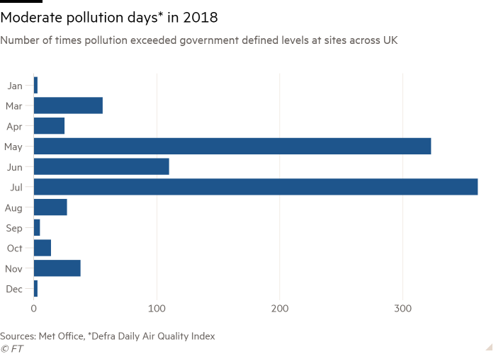 Bar chart of Number of times pollution exceeded government defined levels at sites across UK showing Moderate pollution days* in 2018